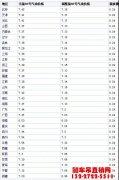今日国内油价查询【柴油价格】6.11