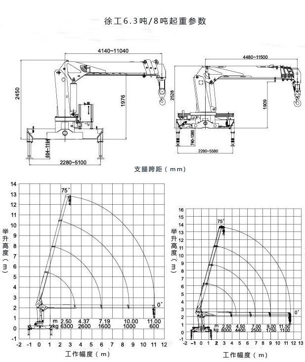 徐工8吨吊机起重参数图表