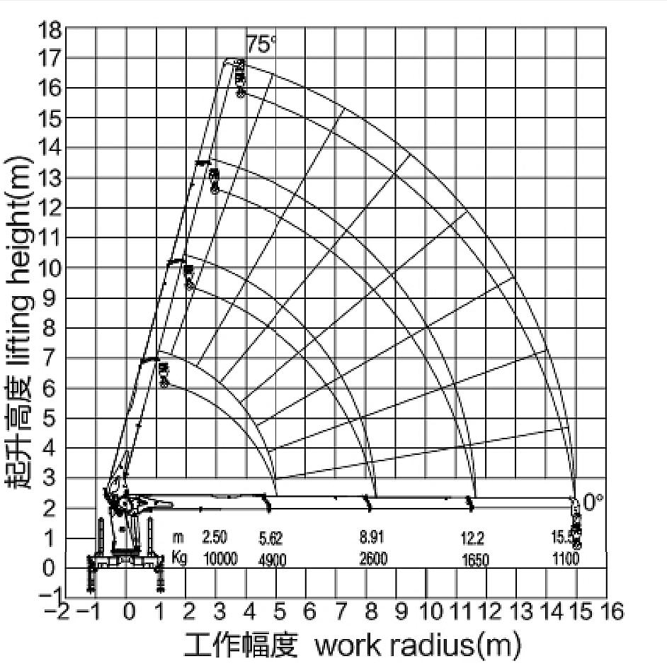 徐工G型10吨随车吊起重参数图