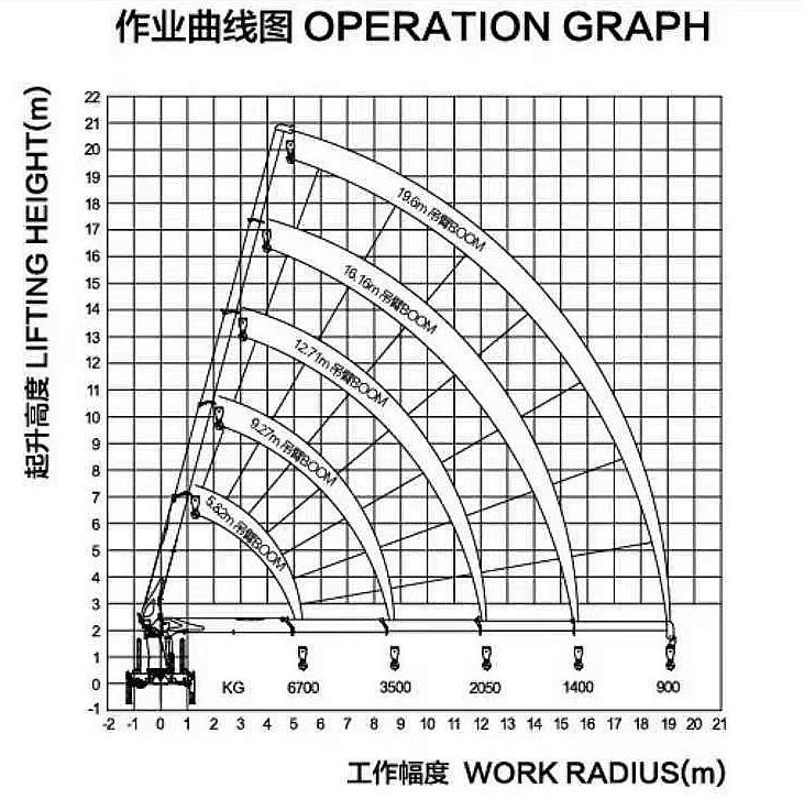徐工G型14吨随车吊起重能力图